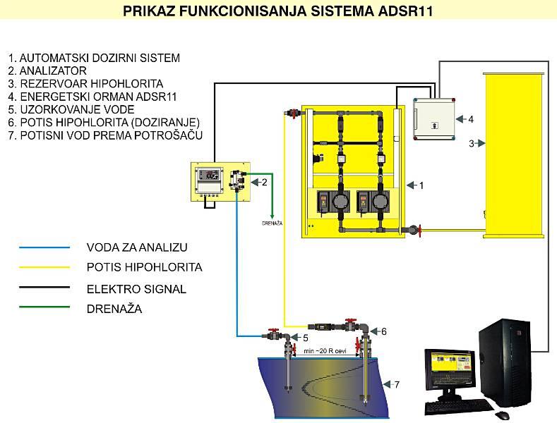 adsr11_prikaz_rada