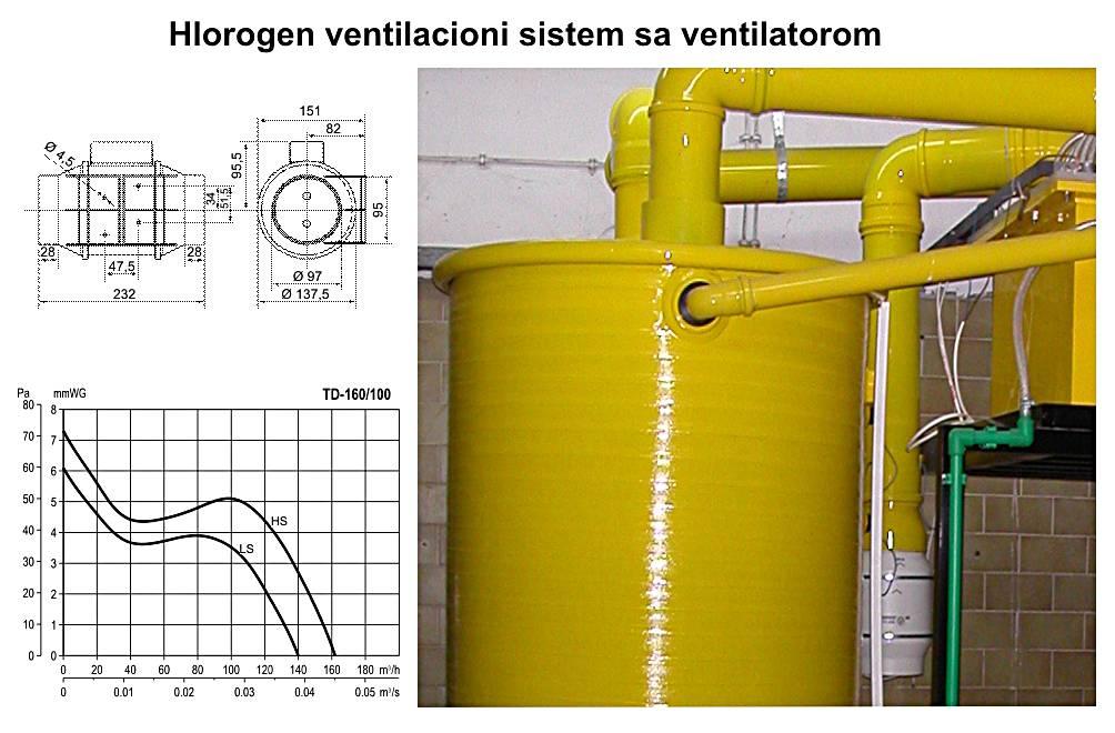 HLOROGEN_ventilacioni_sistem