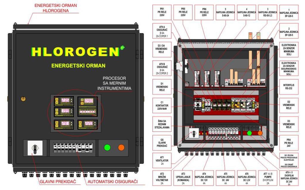 Hlorogen_energetika_sa_ispravljacem